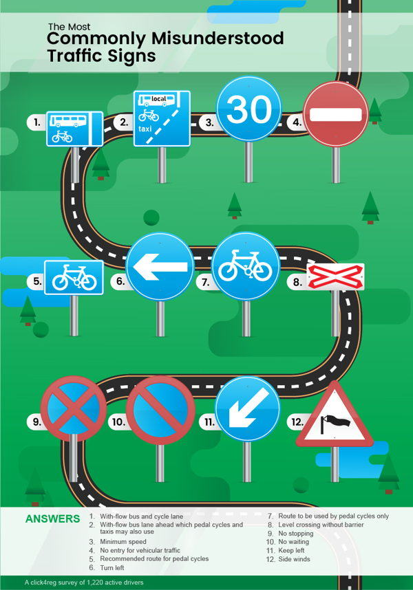 the survey we conducted, showing the most commonly misunderstood road signs and their meanings