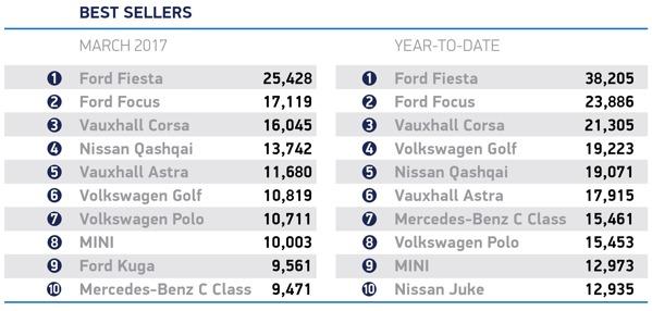 best-selling-cars-smmt