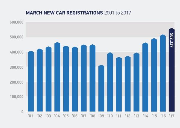 march-car-registrations-smmt