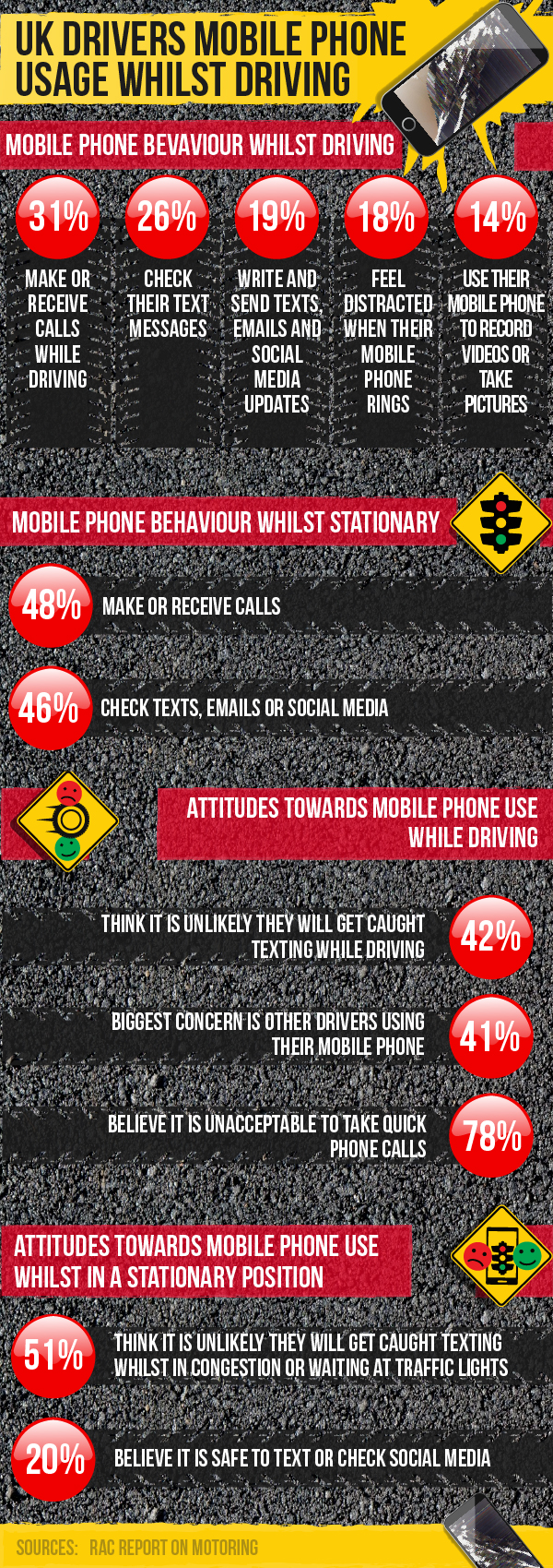mobile-phone-usage-whilst-driving-uk-infographic