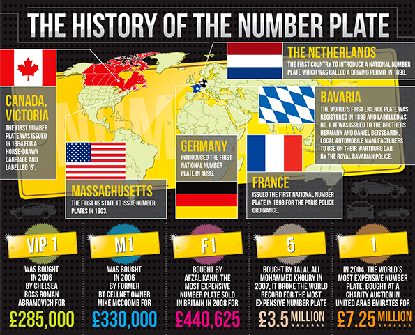 The history of the number plate